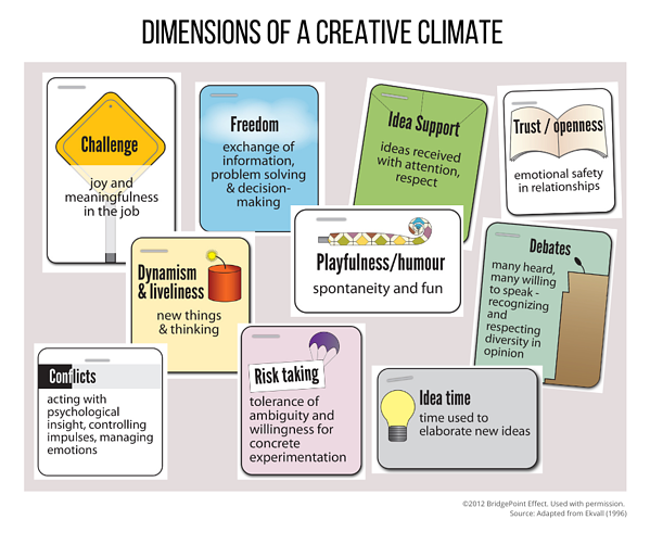 Dimensions of a creative climate-1
